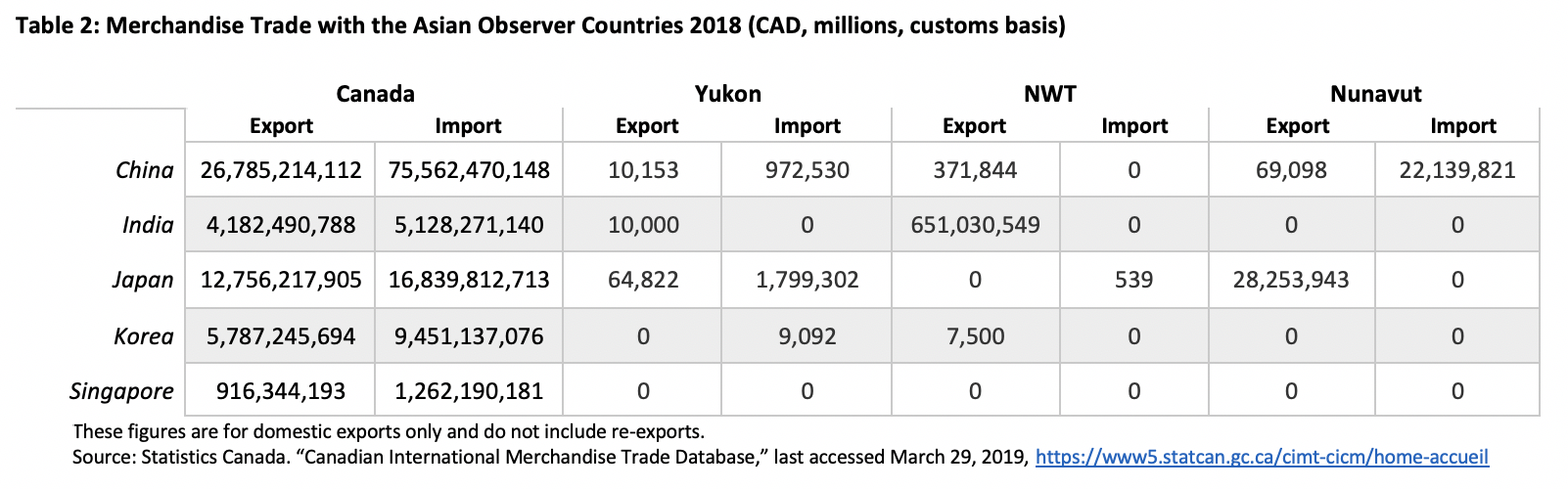 Trade Canada Territories Asian Observers 2