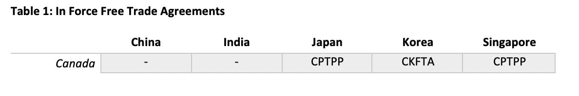 Trade Canada Territories Asian Observers